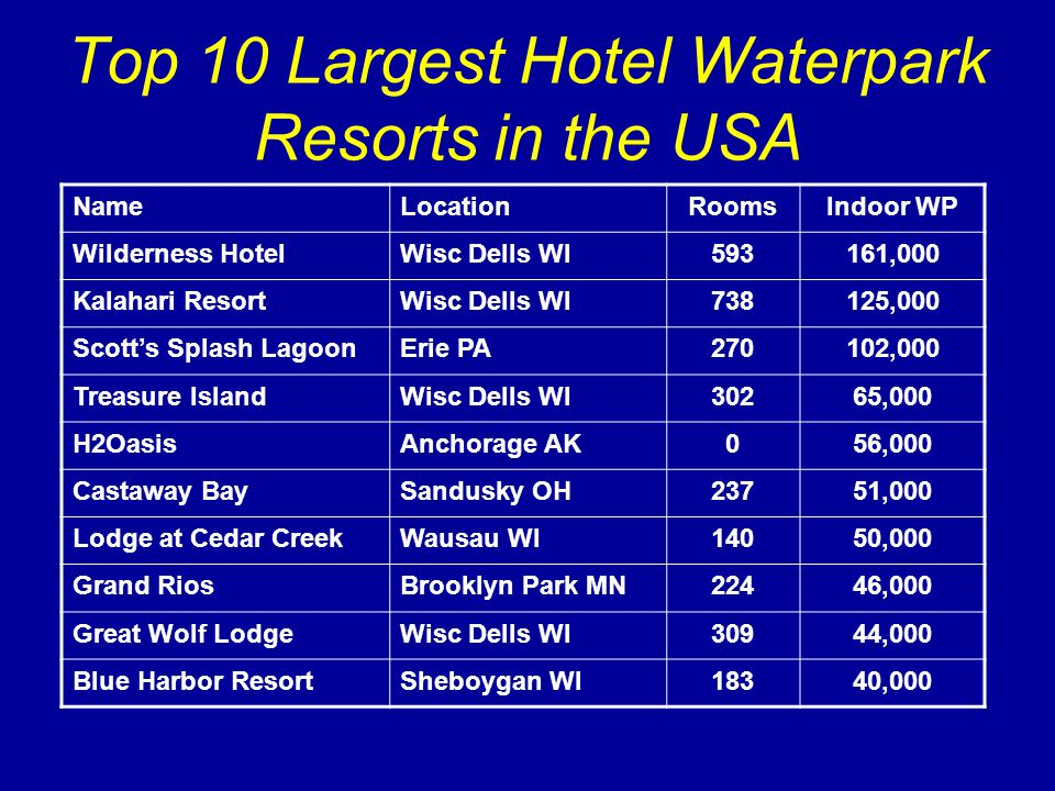 Top 10 Largest Hotel Waterpark Resorts in the USA NameLocationRoomsIndoor WP Wilderness HotelWisc Dells WI593161,000 Kalahari ResortWisc Dells WI738125,000 Scotts Splash LagoonErie PA270102,000 Treasure IslandWisc Dells WI30265,000 H2OasisAnchorage AK056,000 Castaway BaySandusky OH23751,000 Lodge at Cedar CreekWausau WI14050,000 Grand RiosBrooklyn Park MN22446,000 Great Wolf LodgeWisc Dells WI30944,000 Blue Harbor ResortSheboygan WI18340,000