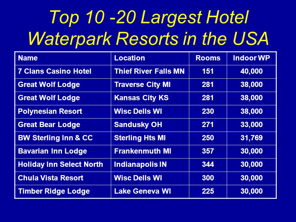 Top 10 -20 Largest Hotel Waterpark Resorts in the USA NameLocationRoomsIndoor WP 7 Clans Casino HotelThief River Falls MN15140,000 Great Wolf LodgeTraverse City MI28138,000 Great Wolf LodgeKansas City KS28138,000 Polynesian ResortWisc Dells WI23038,000 Great Bear LodgeSandusky OH27133,000 BW Sterling Inn & CCSterling Hts MI25031,769 Bavarian Inn LodgeFrankenmuth MI35730,000 Holiday Inn Select NorthIndianapolis IN34430,000 Chula Vista ResortWisc Dells WI30030,000 Timber Ridge LodgeLake Geneva WI22530,000