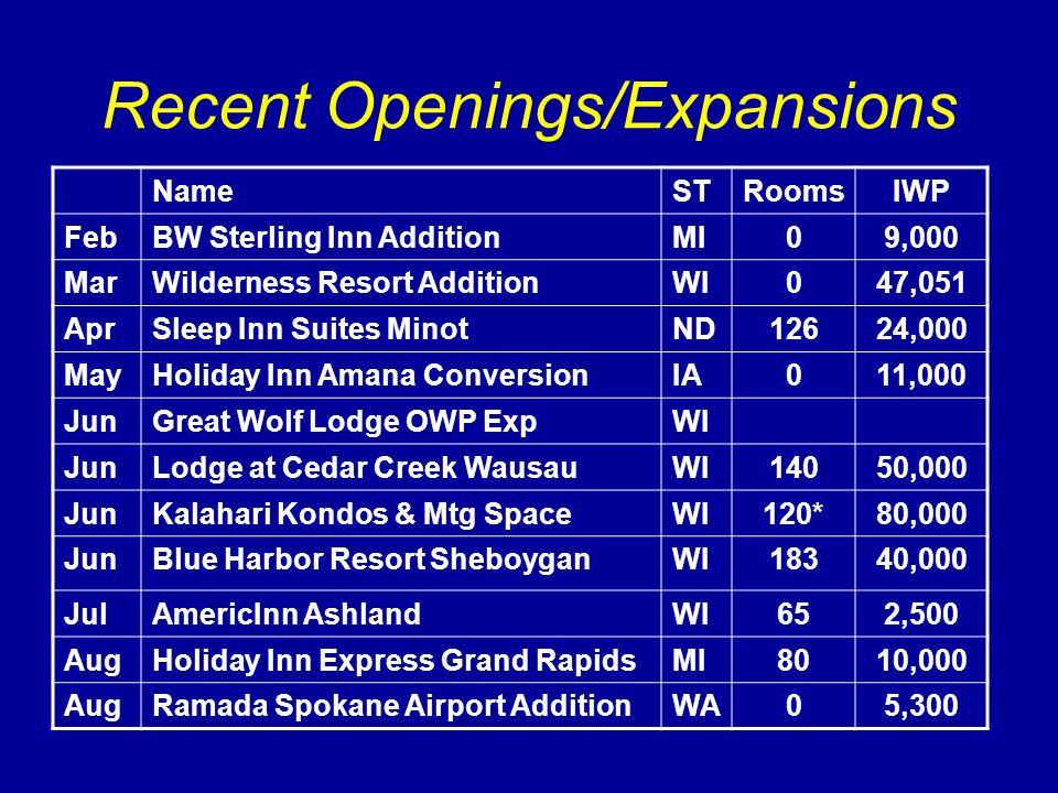 Recent Openings/Expansions NameSTRoomsIWP FebBW Sterling Inn AdditionMI09,000 MarWilderness Resort AdditionWI047,051 AprSleep Inn Suites MinotND12624,