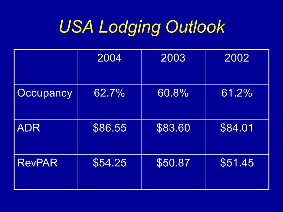 USA Lodging Outlook 200420032002 Occupancy62.7%60.8%61.2% ADR$86.55$83.60$84.01 RevPAR$54.25$50.87$51.45