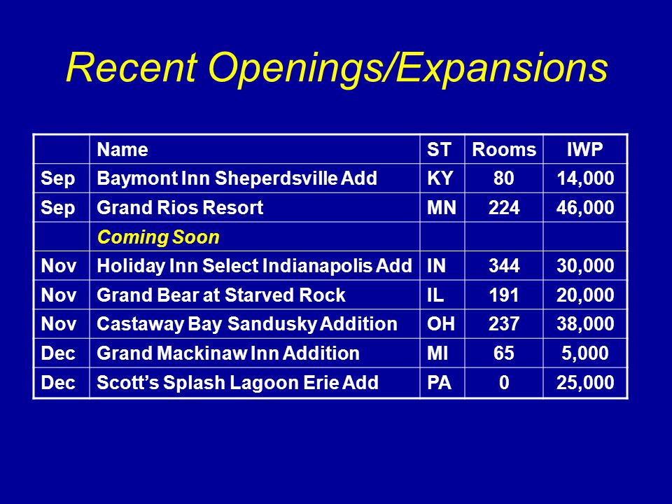 Recent Openings/Expansions NameSTRoomsIWP SepBaymont Inn Sheperdsville AddKY8014,000 SepGrand Rios ResortMN22446,000 Coming Soon NovHoliday Inn Select