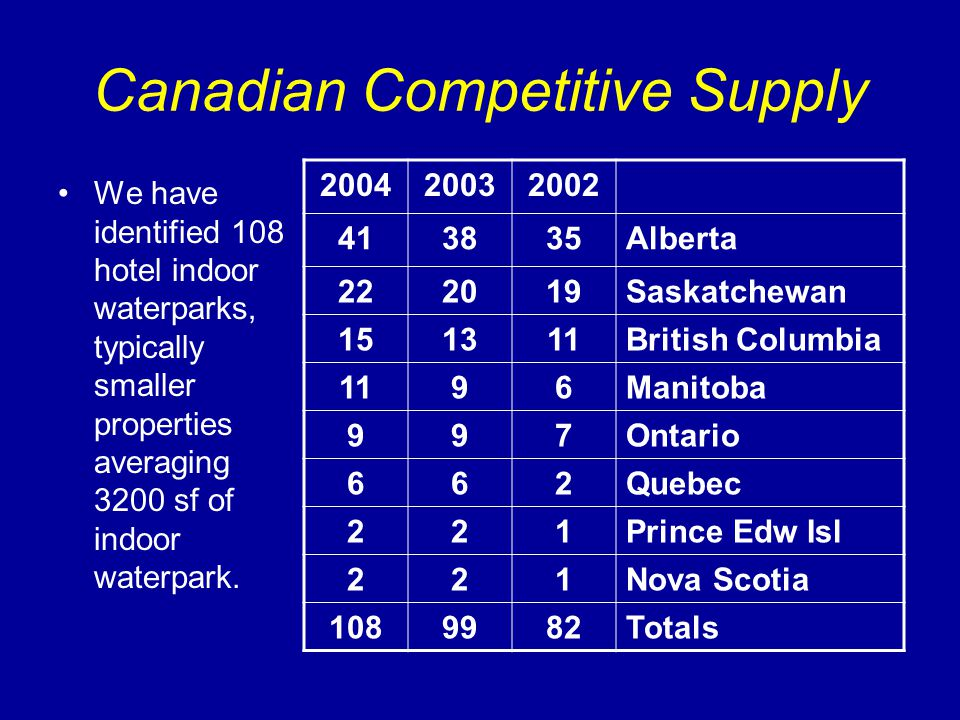 Canadian Competitive Supply We have identified 108 hotel indoor waterparks, typically smaller properties averaging 3200 sf of indoor waterpark. 200420