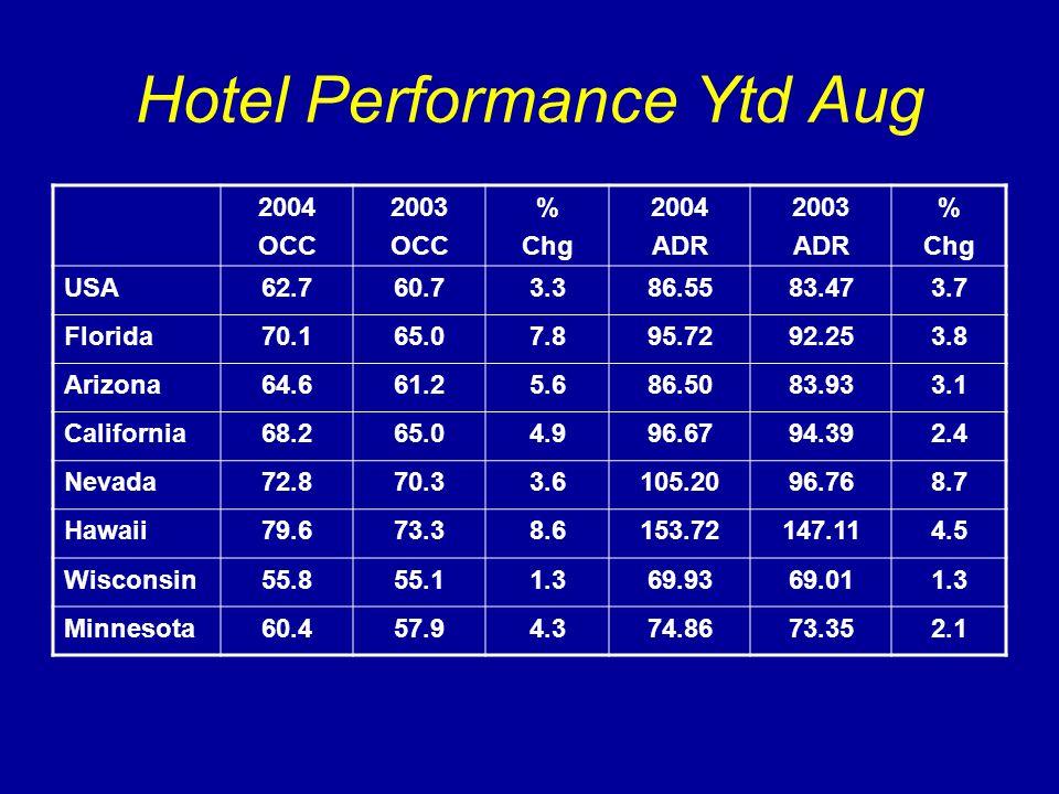 Hotel Performance Ytd Aug 2004 OCC 2003 OCC % Chg 2004 ADR 2003 ADR % Chg USA62.760.73.386.5583.473.7 Florida70.165.07.895.7292.253.8 Arizona64.661.25.686.5083.933.1 California68.265.04.996.6794.392.4 Nevada72.870.33.6105.2096.768.7 Hawaii79.673.38.6153.72147.114.5 Wisconsin55.855.11.369.9369.011.3 Minnesota60.457.94.374.8673.352.1