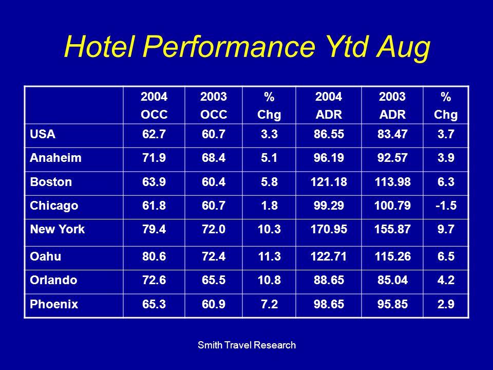 Smith Travel Research Hotel Performance Ytd Aug 2004 OCC 2003 OCC % Chg 2004 ADR 2003 ADR % Chg USA62.760.73.386.5583.473.7 Anaheim71.968.45.196.1992.573.9 Boston63.960.45.8121.18113.986.3 Chicago61.860.71.899.29100.79-1.5 New York79.472.010.3170.95155.879.7 Oahu80.672.411.3122.71115.266.5 Orlando72.665.510.888.6585.044.2 Phoenix65.360.97.298.6595.852.9