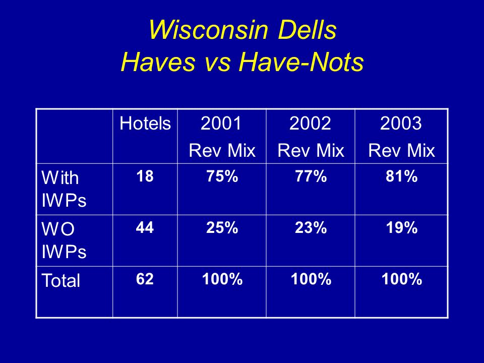 Wisconsin Dells Haves vs Have-Nots Hotels2001 Rev Mix 2002 Rev Mix 2003 Rev Mix With IWPs 1875%77%81% WO IWPs 4425%23%19% Total 62100%