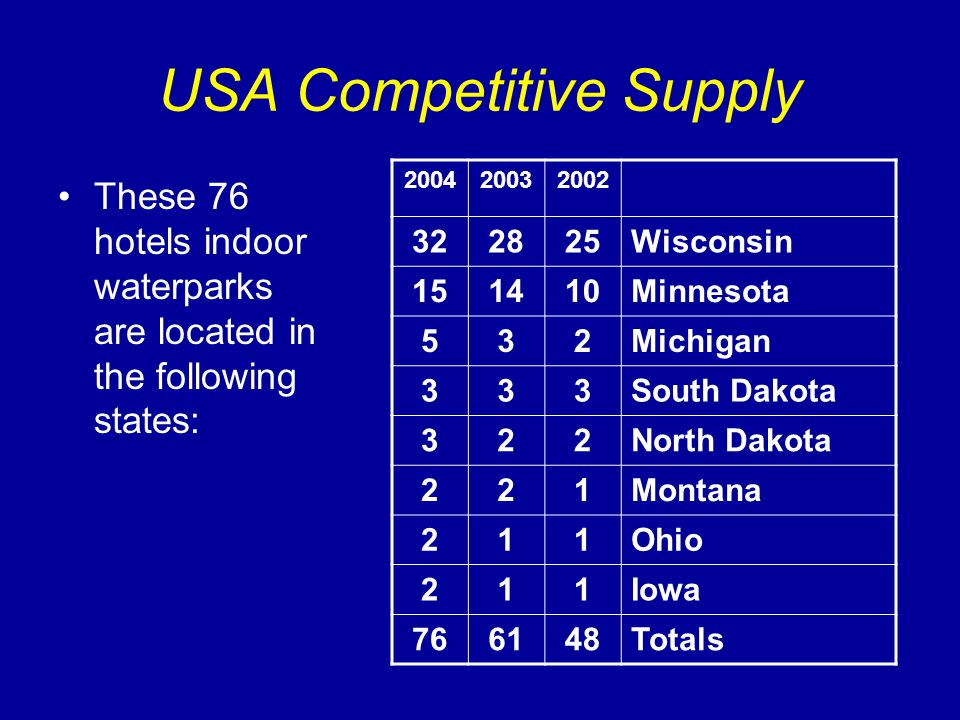 USA Competitive Supply These 76 hotels indoor waterparks are located in the following states: 200420032002 322825Wisconsin 151410Minnesota 532Michigan