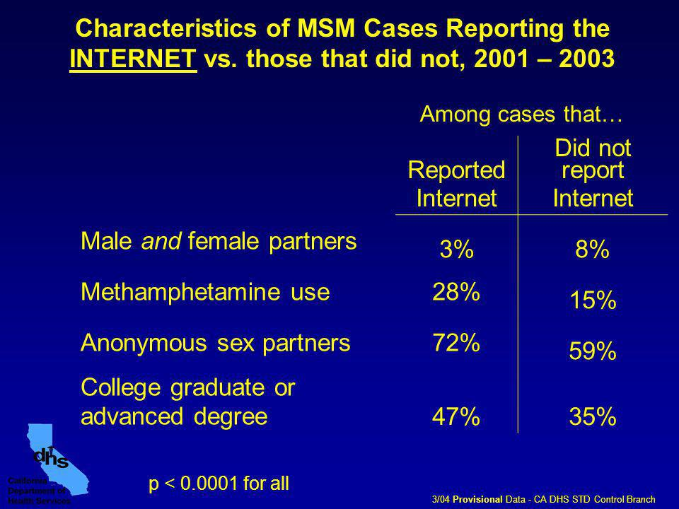 Reported Internet Did not report Internet Male and female partners 3%8% Methamphetamine use28% 15% Anonymous sex partners72% 59% College graduate or advanced degree47%35% p < 0.0001 for all Characteristics of MSM Cases Reporting the INTERNET vs.