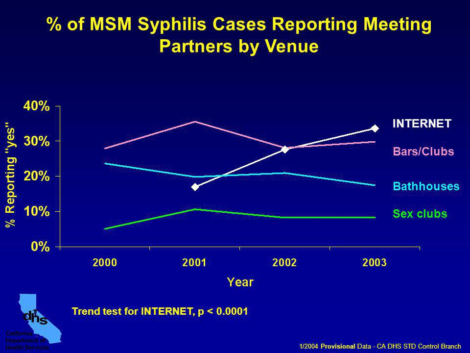 % of MSM Syphilis Cases Reporting Meeting Partners by Venue INTERNET Bars/Clubs Bathhouses Sex clubs 1/2004 Provisional Data - CA DHS STD Control Branch Trend test for INTERNET, p < 0.0001