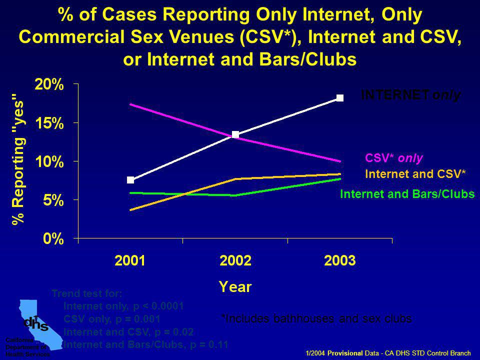 % of Cases Reporting Only Internet, Only Commercial Sex Venues (CSV*), Internet and CSV, or Internet and Bars/Clubs INTERNET only CSV* only Internet and Bars/Clubs Internet and CSV* *Includes bathhouses and sex clubs Trend test for: Internet only, p < 0.0001 CSV only, p = 0.001 Internet and CSV, p = 0.02 Internet and Bars/Clubs, p = 0.11 1/2004 Provisional Data - CA DHS STD Control Branch