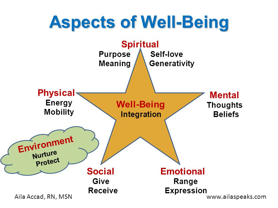 Aspects of Well-Being Physical Energy Mobility Mental Thoughts Beliefs Emotional Range Expression Social Give Receive Spiritual Purpose Self-love Mean