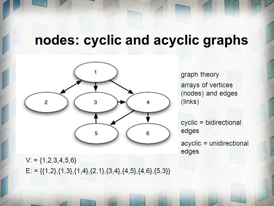 nodes: cyclic and acyclic graphs graph theory arrays of vertices (nodes) and edges (links) cyclic = bidirectional edges acyclic = unidirectional edges V: = {1,2,3,4,5,6} E: = {{1,2},{1,3},{1,4},{2,1},{3,4},{4,5},{4,6},{5,3}}