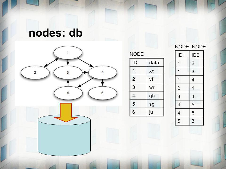 nodes: db IDdata 1xq 2vf 3wr 4gh 5sg 6ju ID1ID2 12 13 14 21 34 45 46 53 NODE NODE_NODE