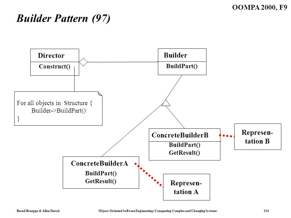 Bernd Bruegge & Allen Dutoit Object-Oriented Software Engineering: Conquering Complex and Changing Systems 104 OOMPA 2000, F9 Builder Pattern (97) Con