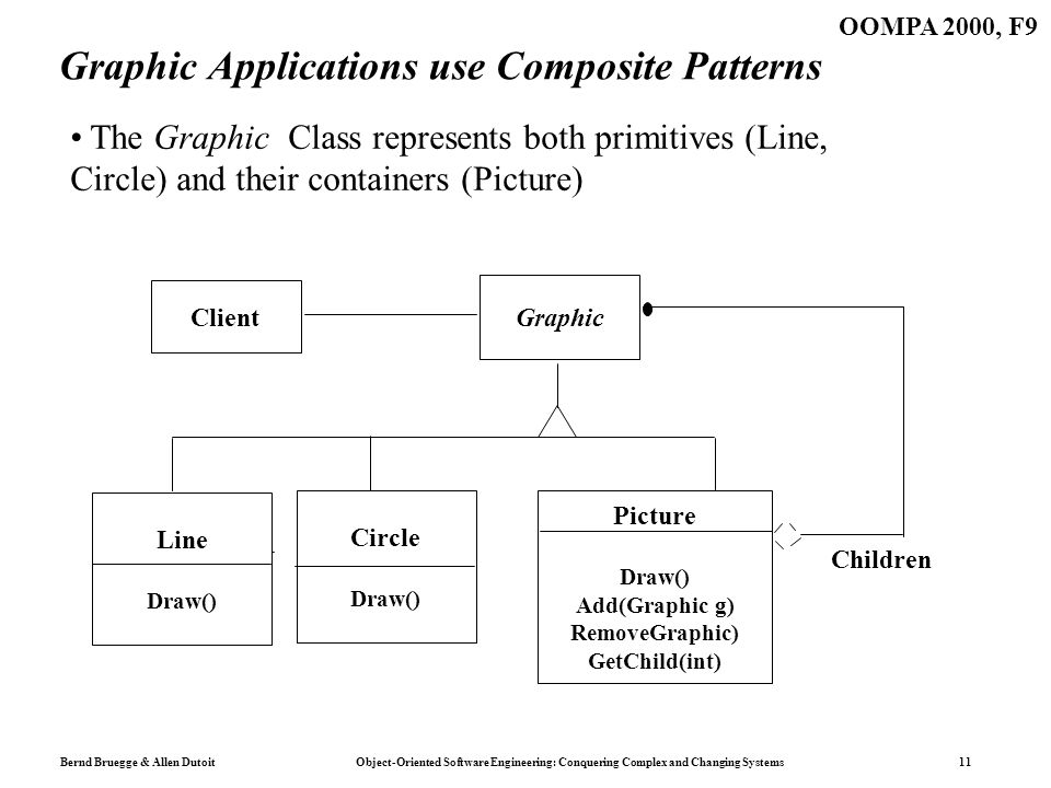 Bernd Bruegge & Allen Dutoit Object-Oriented Software Engineering: Conquering Complex and Changing Systems 11 OOMPA 2000, F9 Graphic Applications use Composite Patterns Client Graphic Circle Draw() Picture Draw() Add(Graphic g) RemoveGraphic) GetChild(int) Children Line Draw() The Graphic Class represents both primitives (Line, Circle) and their containers (Picture)