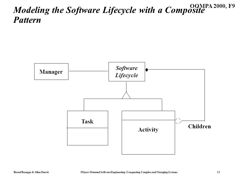 Bernd Bruegge & Allen Dutoit Object-Oriented Software Engineering: Conquering Complex and Changing Systems 13 OOMPA 2000, F9 Modeling the Software Lifecycle with a Composite Pattern Manager Software Lifecycle Task Activity Children