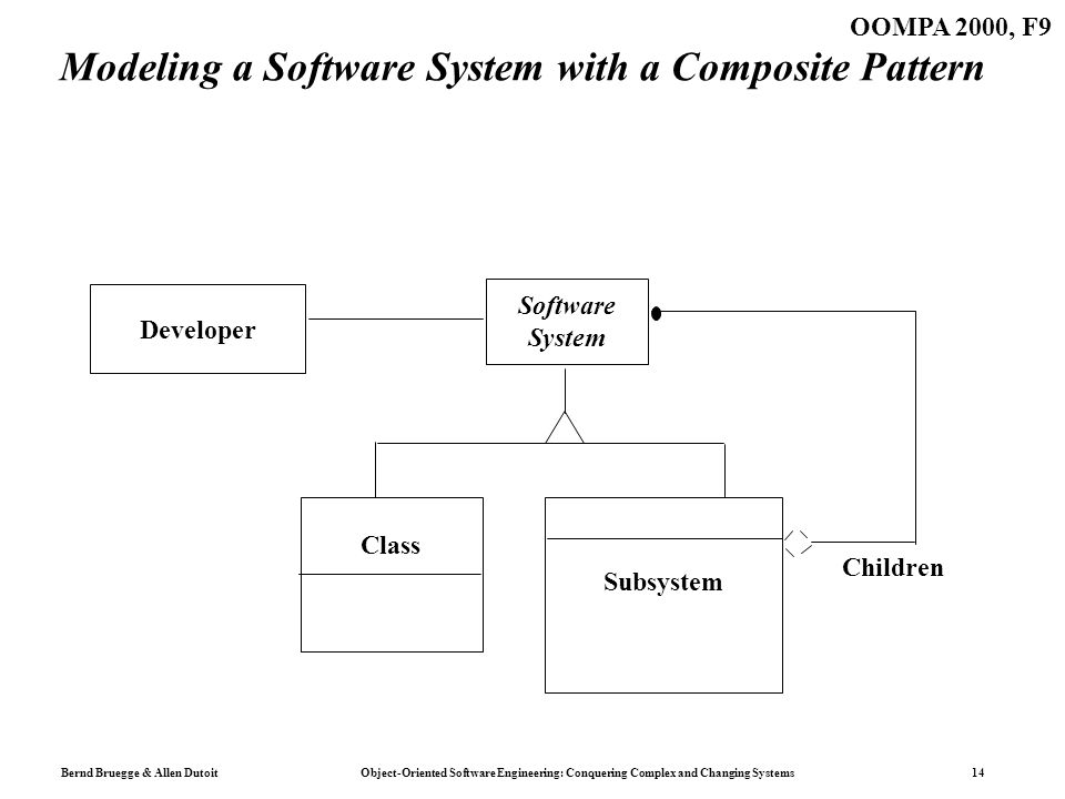Bernd Bruegge & Allen Dutoit Object-Oriented Software Engineering: Conquering Complex and Changing Systems 14 OOMPA 2000, F9 Modeling a Software Syste