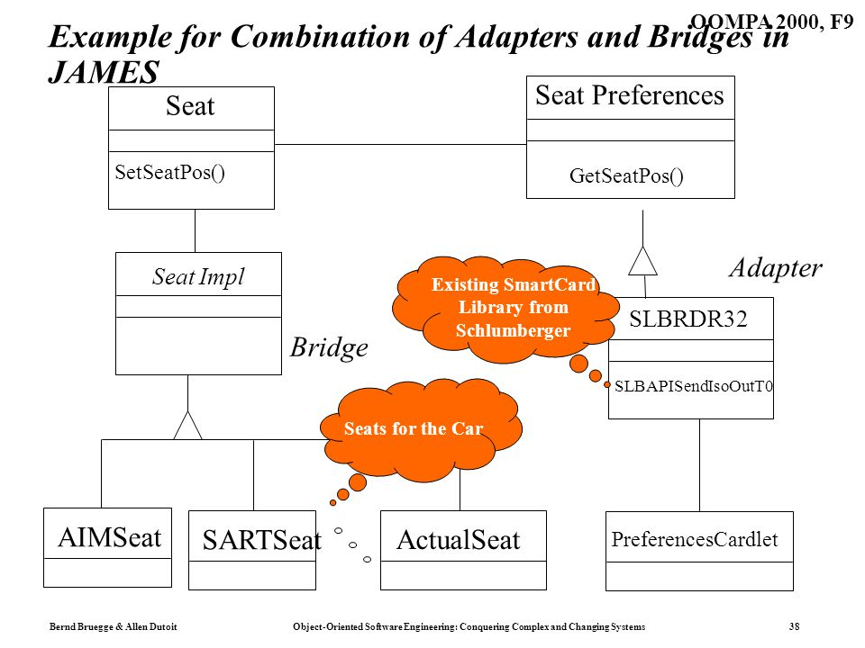 Bernd Bruegge & Allen Dutoit Object-Oriented Software Engineering: Conquering Complex and Changing Systems 38 OOMPA 2000, F9 Example for Combination of Adapters and Bridges in JAMES Seat Preferences Seat Seat Impl ActualSeat SLBRDR32 PreferencesCardlet Bridge Adapter SetSeatPos() GetSeatPos() SLBAPISendIsoOutT0 AIMSeat SARTSeat Existing SmartCard Library from Schlumberger Seats for the Car