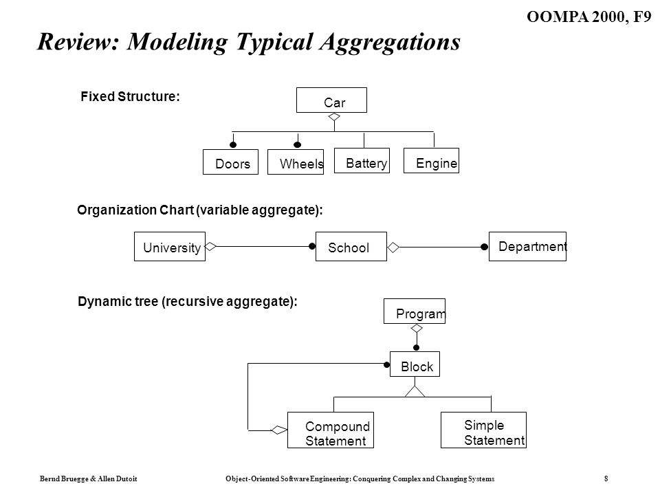Bernd Bruegge & Allen Dutoit Object-Oriented Software Engineering: Conquering Complex and Changing Systems 8 OOMPA 2000, F9 Review: Modeling Typical Aggregations UniversitySchool Department Organization Chart (variable aggregate): Dynamic tree (recursive aggregate): Car Fixed Structure: DoorsWheels BatteryEngine Compound Statement Simple Statement Program Block
