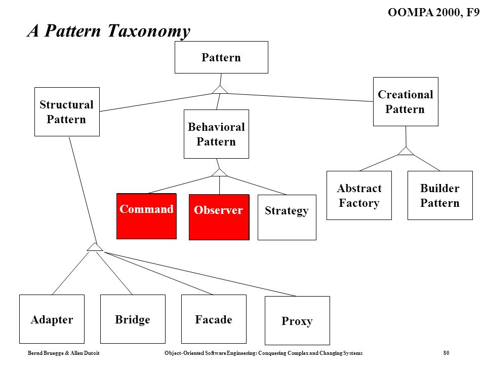 Bernd Bruegge & Allen Dutoit Object-Oriented Software Engineering: Conquering Complex and Changing Systems 80 OOMPA 2000, F9 A Pattern Taxonomy Patter