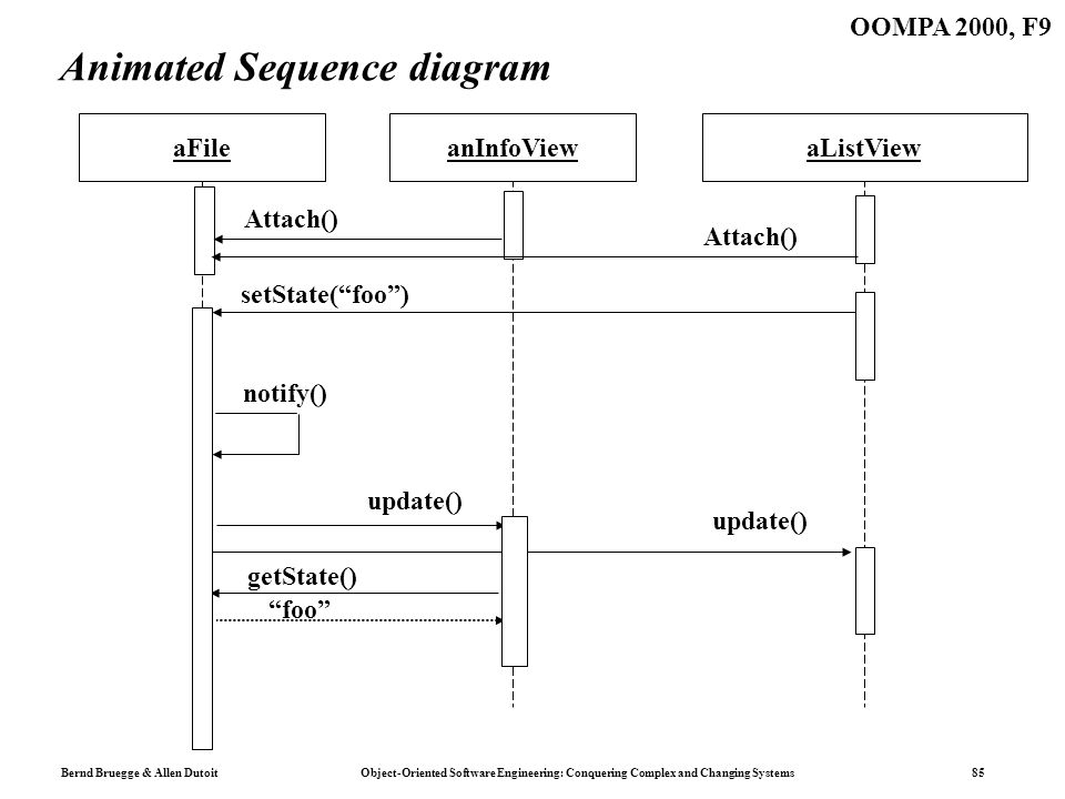 Bernd Bruegge & Allen Dutoit Object-Oriented Software Engineering: Conquering Complex and Changing Systems 85 OOMPA 2000, F9 Animated Sequence diagram