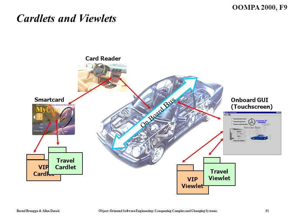 Bernd Bruegge & Allen Dutoit Object-Oriented Software Engineering: Conquering Complex and Changing Systems 91 OOMPA 2000, F9 Cardlets and Viewlets On Board Bus Onboard GUI (Touchscreen) VIP Viewlet Travel Viewlet Card Reader Smartcard VIP Cardlet Travel Cardlet
