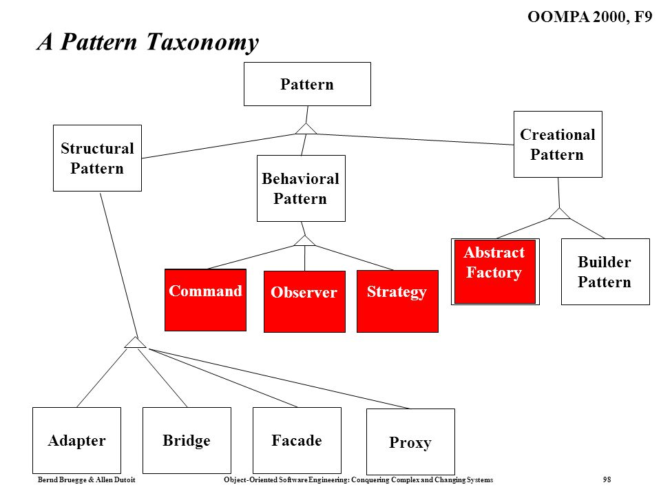 Bernd Bruegge & Allen Dutoit Object-Oriented Software Engineering: Conquering Complex and Changing Systems 98 OOMPA 2000, F9 A Pattern Taxonomy Patter