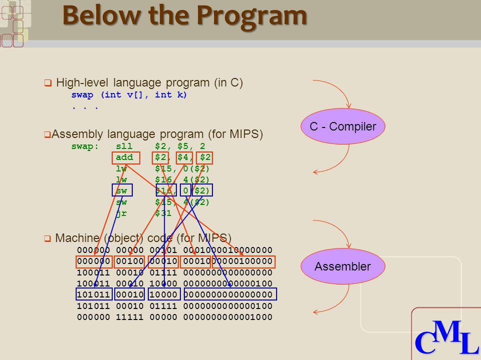 CML CML High-level language program (in C) swap (int v[], int k)... Assembly language program (for MIPS) swap: sll $2, $5, 2 add $2, $4, $2 lw $15, 0(