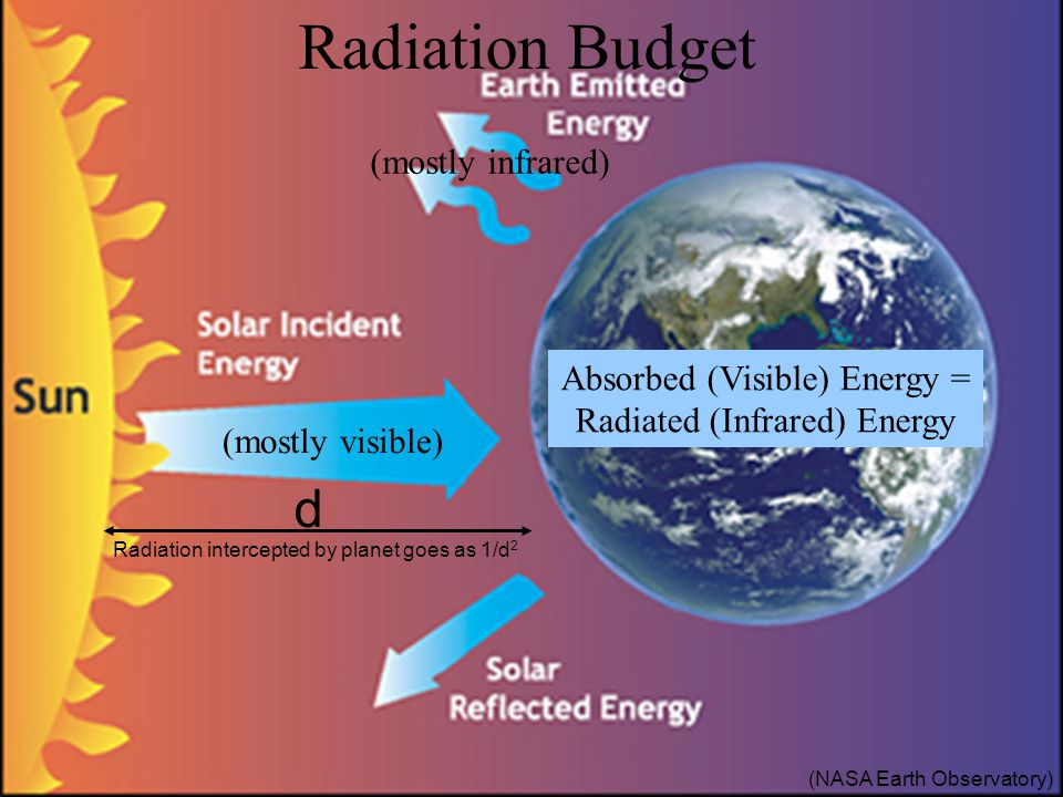 (mostly visible) (mostly infrared) (NASA Earth Observatory) Radiation intercepted by planet goes as 1/d 2 d Radiation Budget Absorbed (Visible) Energy