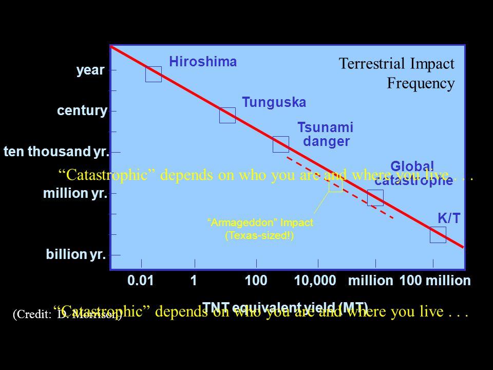 year century million yr. billion yr. ten thousand yr. 100 millionmillion10,00010010.01 Hiroshima Tunguska K/T TNT equivalent yield (MT) Global catastr