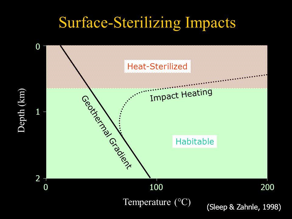 Temperature (°C) Depth (km) 2 0 200 1 1000 Geothermal Gradient Surface-Sterilizing Impacts (Sleep & Zahnle, 1998) Habitable Heat-Sterilized Impact Hea