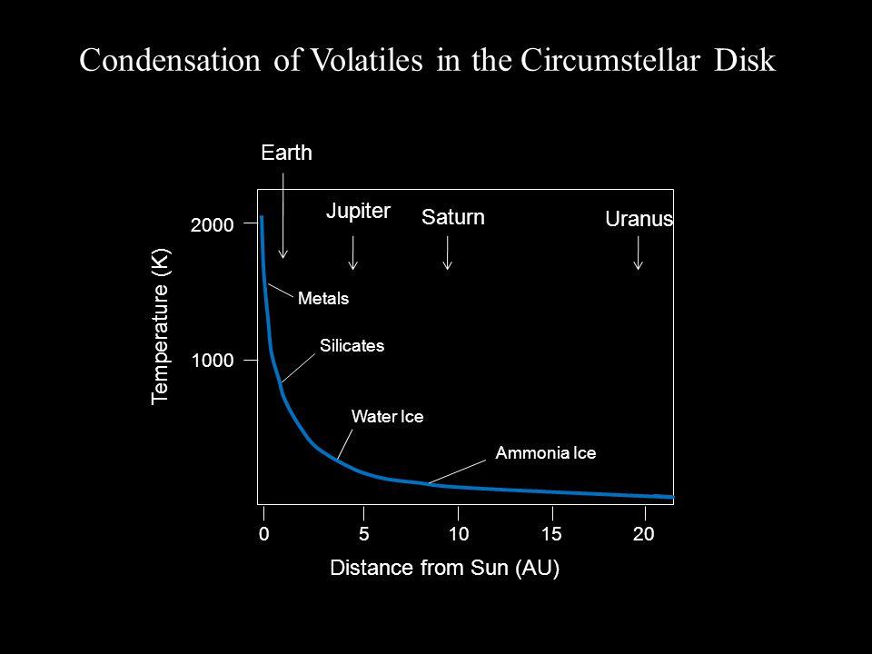 Jupiter Uranus Distance from Sun (AU) Saturn Temperature (K) Earth 20 2000 1000 151050 Silicates Metals Water Ice Ammonia Ice Condensation of Volatile