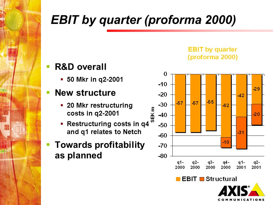 EBIT by quarter (proforma 2000) R&D overall 50 Mkr in q2-2001 New structure 20 Mkr restructuring costs in q2-2001 Restructuring costs in q4 and q1 relates to Netch Towards profitability as planned