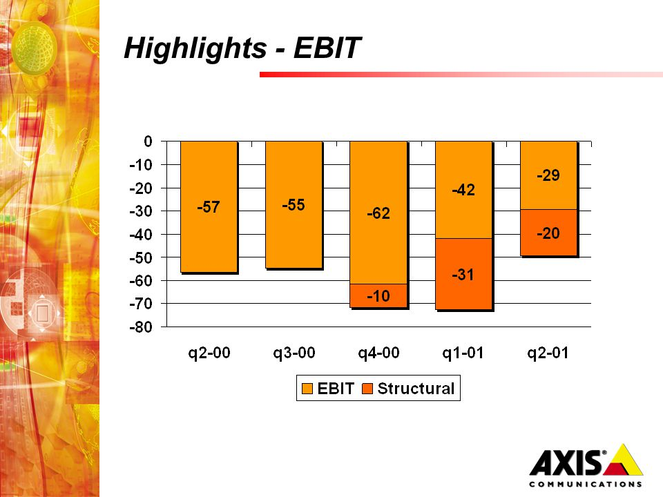 Highlights - EBIT