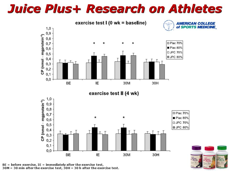 Juice Plus+ Research on Athletes BE = before exercise, IE = immediately after the exercise test, 30M = 30 min after the exercise test, 30H = 30 h after the exercise test.