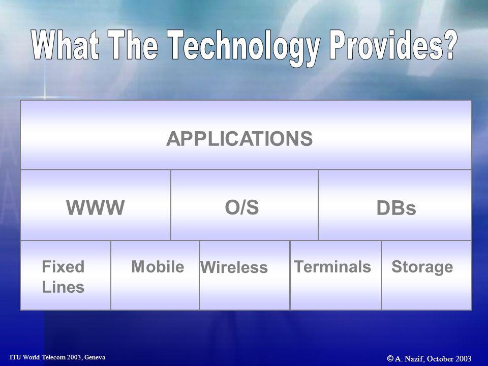 © A. Nazif, October 2003 ITU World Telecom 2003, Geneva Fixed Lines MobileTerminalsStorage WWW O/S DBsAPPLICATIONS Wireless