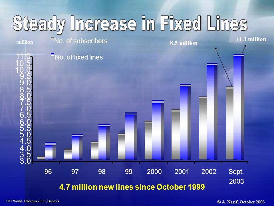 © A. Nazif, October 2003 ITU World Telecom 2003, Geneva 4.7 million new lines since October 1999 11.1 million 8.5 million million 3.0 3.5 4.0 4.5 5.0