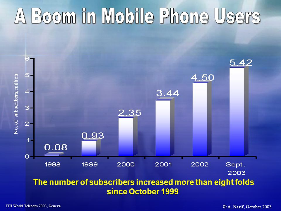 © A. Nazif, October 2003 ITU World Telecom 2003, Geneva No. of subscribers, million The number of subscribers increased more than eight folds since Oc