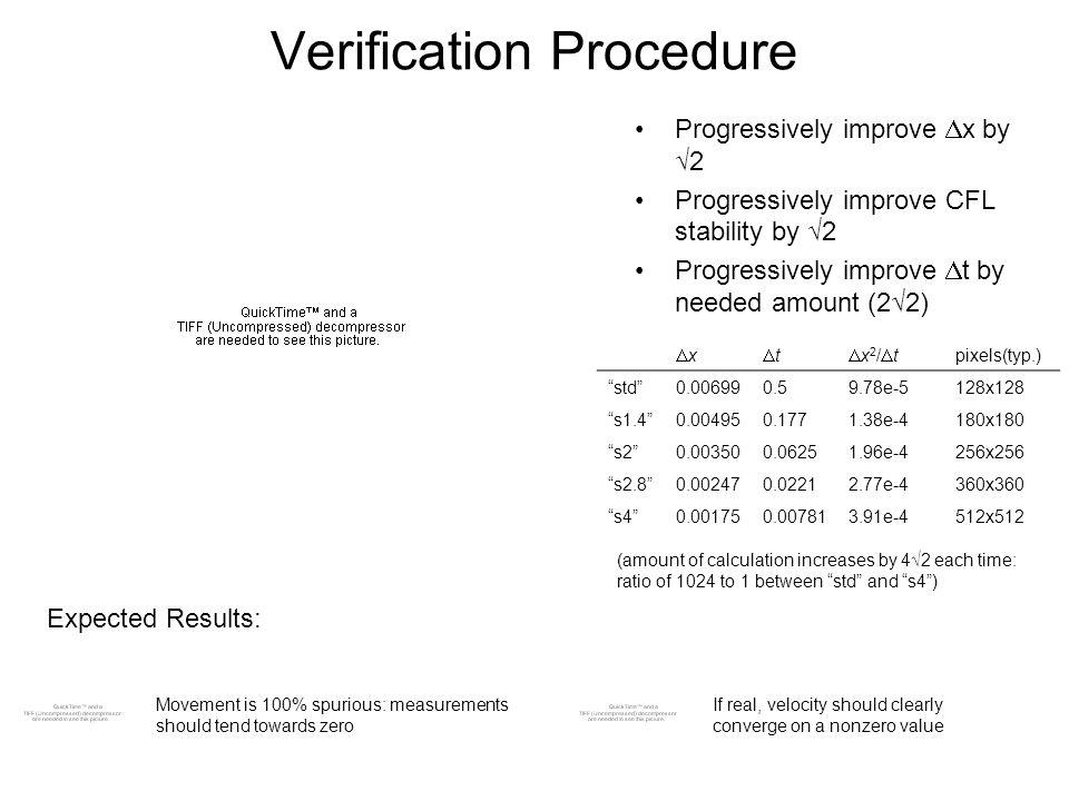 Verification Procedure Progressively improve x by 2 Progressively improve CFL stability by 2 Progressively improve t by needed amount (22) x t x 2 / t