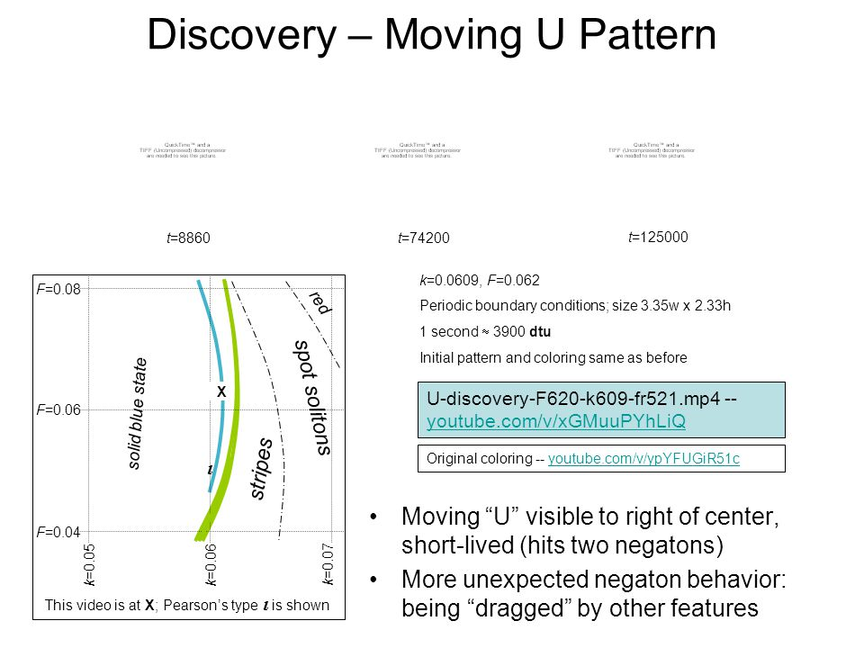 Discovery – Moving U Pattern Moving U visible to right of center, short-lived (hits two negatons) More unexpected negaton behavior: being dragged by other features U-discovery-F620-k609-fr521.mp4 -- youtube.com/v/xGMuuPYhLiQ youtube.com/v/xGMuuPYhLiQ Original coloring -- youtube.com/v/ypYFUGiR51cyoutube.com/v/ypYFUGiR51c t=8860 t=74200 k=0.0609, F=0.062 Periodic boundary conditions; size 3.35w x 2.33h 1 second 3900 dtu Initial pattern and coloring same as before t=125000 PPC PDE4-20090323 Single 480x336 F620 k609 s000 $0004 %1 m0521 M I This video is at X; Pearsons type is shown F=0.06 F=0.08 F=0.04 k=0.06 k=0.07 k=0.05 stripes spot solitons solid blue state red X