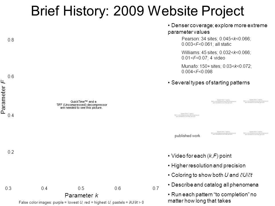 Brief History: 2009 Website Project Denser coverage; explore more extreme parameter values Parameter k 0.30.40.50.60.7 0.2 0.4 0.6 0.8 Parameter F Vid