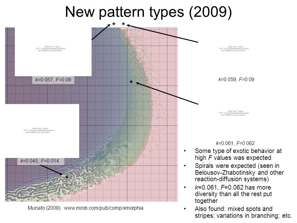 New pattern types (2009) ** * Munafo (2009) www.mrob.com/pub/comp/xmorphia k=0.057, F=0.09 k=0.059, F=0.09 k=0.061, F=0.062 * Some type of exotic beha