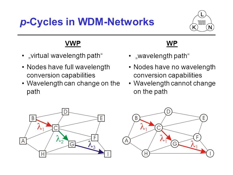 WP wavelength path Nodes have no wavelength conversion capabilities Wavelength cannot change on the path VWP virtual wavelength path Nodes have full w