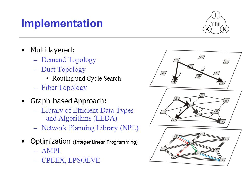 Multi-layered: –Demand Topology –Duct Topology Routing und Cycle Search –Fiber Topology Graph-based Approach: –Library of Efficient Data Types and Algorithms (LEDA) –Network Planning Library (NPL) Optimization (Integer Linear Programming) –AMPL –CPLEX, LPSOLVE Implementation