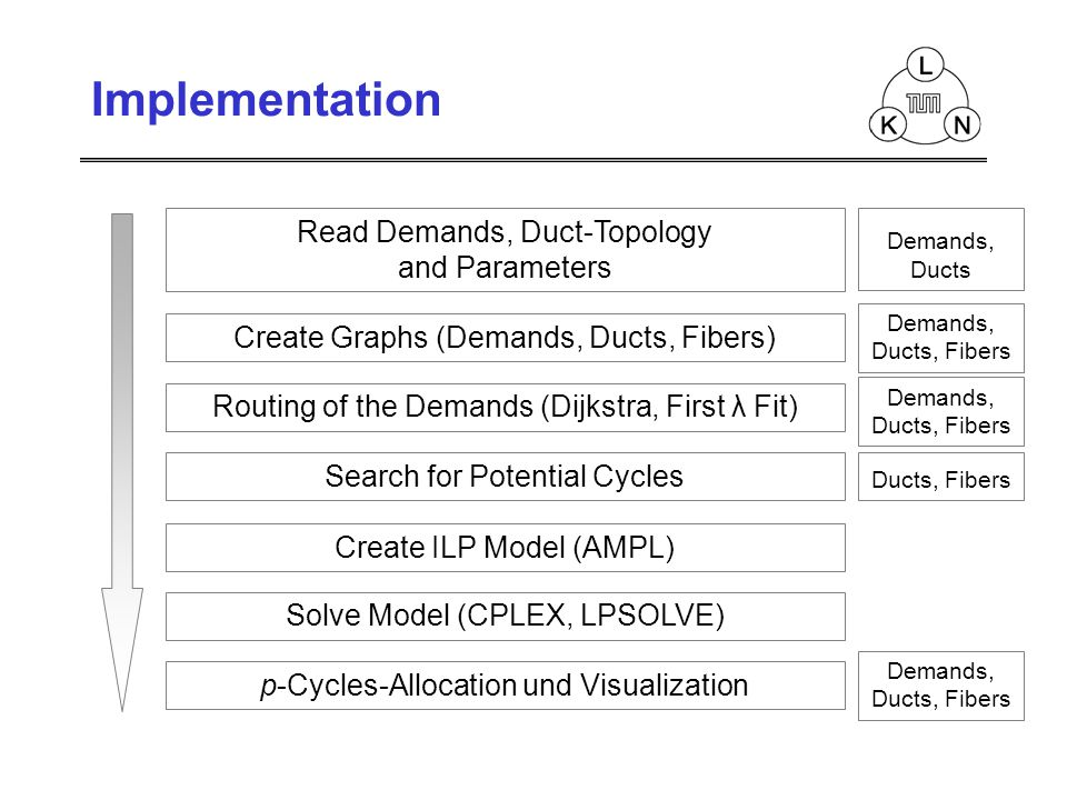 Read Demands, Duct-Topology and Parameters Create Graphs (Demands, Ducts, Fibers) Routing of the Demands (Dijkstra, First λ Fit) Search for Potential Cycles Create ILP Model (AMPL) Solve Model (CPLEX, LPSOLVE) p-Cycles-Allocation und Visualization Demands, Ducts Demands, Ducts, Fibers Demands, Ducts, Fibers Demands, Ducts, Fibers