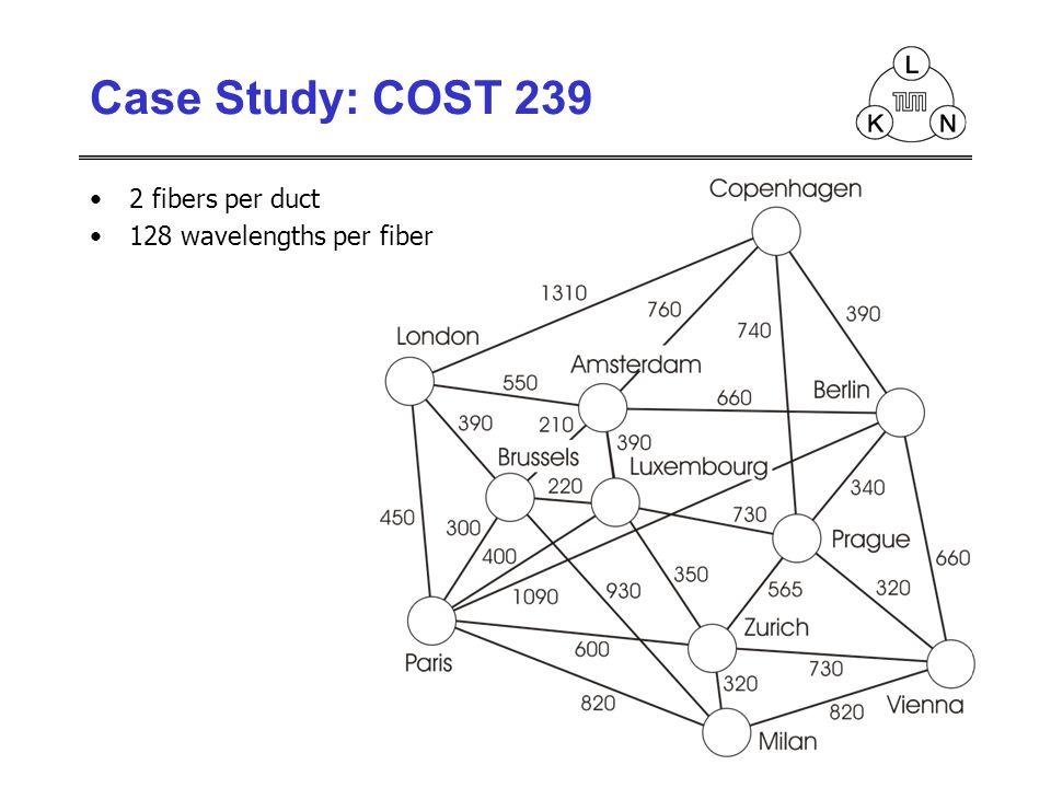 2 fibers per duct 128 wavelengths per fiber Case Study: COST 239