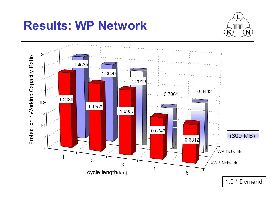 (300 MB) 1 2 3 4 5 VWP-Network WP-Network 1.4635 1.3629 1.2919 0.7061 0.8442 1.2939 1.1558 1.0907 0.6943 0.6312 0 0.2 0.4 0.6 0.8 1 1.2 1.4 1.6 cycle length (km) 1.0 * Demand Results: WP Network Protection / Working Capacity Ratio