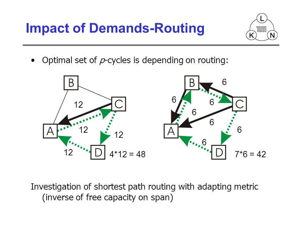 Optimal set of p-cycles is depending on routing: Investigation of shortest path routing with adapting metric (inverse of free capacity on span) 12 4*12 = 48 6 6 6 6 6 6 6 7*6 = 42 Impact of Demands-Routing