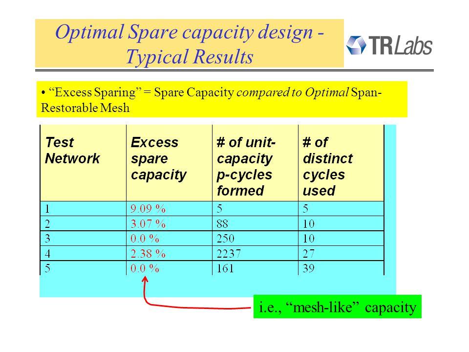 Optimal Spare capacity design - Typical Results Excess Sparing = Spare Capacity compared to Optimal Span- Restorable Mesh i.e., mesh-like capacity