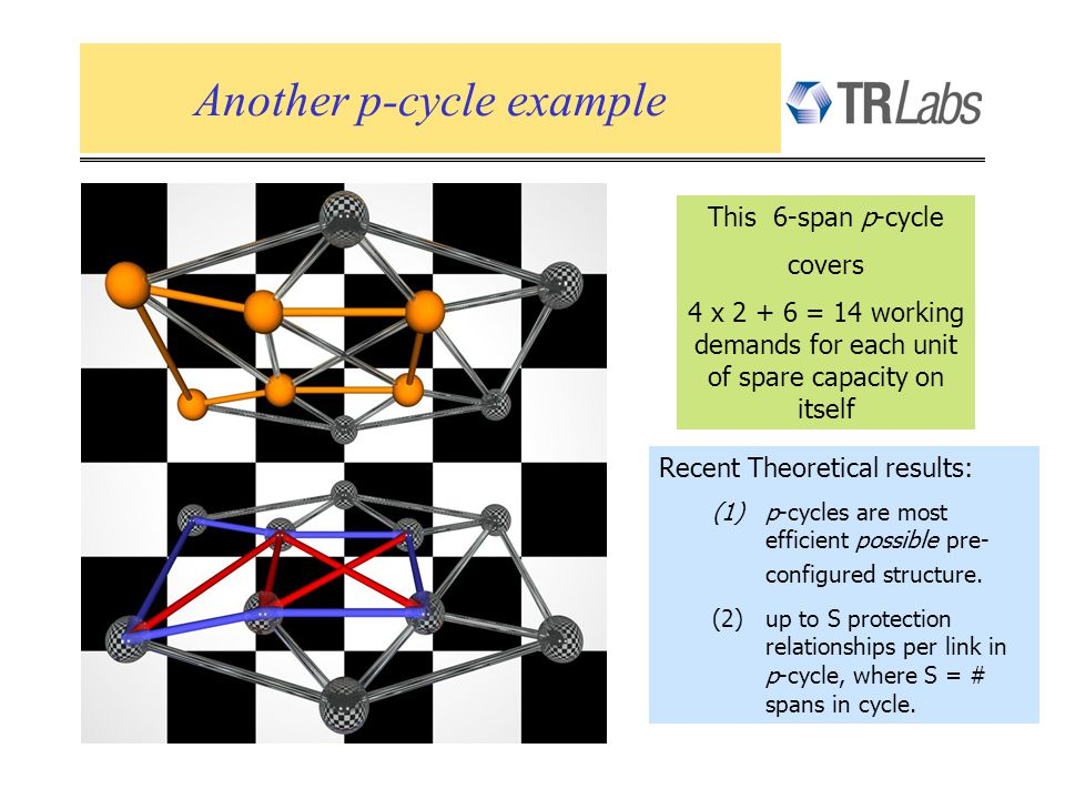 Another p-cycle example This 6-span p-cycle covers 4 x 2 + 6 = 14 working demands for each unit of spare capacity on itself Recent Theoretical results: (1)p-cycles are most efficient possible pre- configured structure.