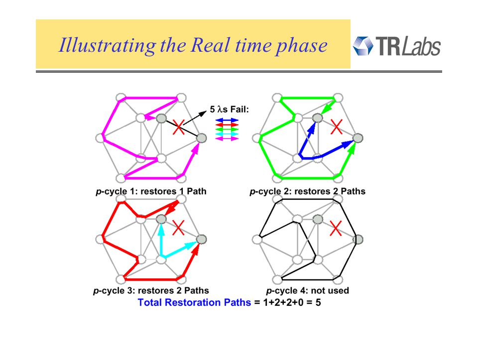Illustrating the Real time phase